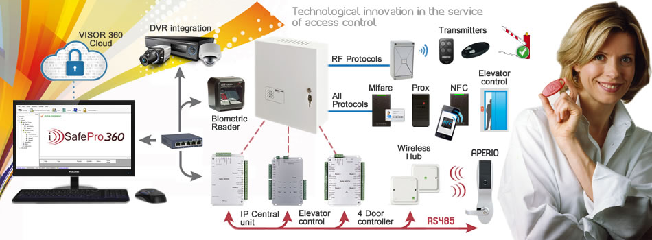 Immotec Security and Access Control Systems - iSafePro 360