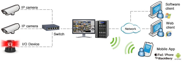 Immotec Security and Access Control Systems - Surveillance