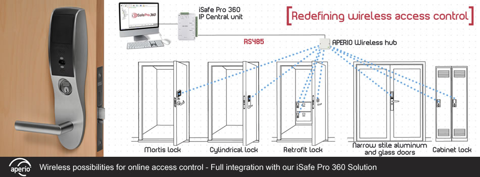 [DIAGRAM_34OR]  Immotec Security and Access Control Systems - Aperio | Aperio Wiring Diagram |  | Immotec Systems