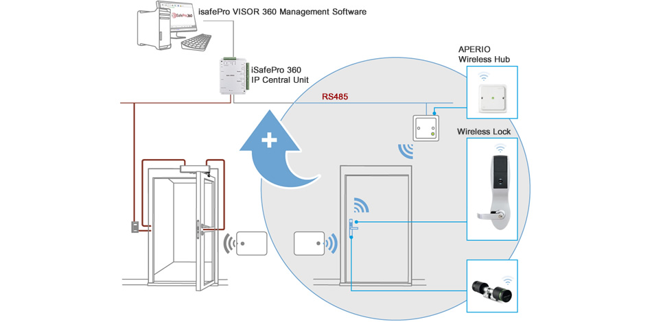 [FPWZ_2684]  Immotec Security and Access Control Systems - Aperio | Aperio Wiring Diagram |  | Immotec Systems